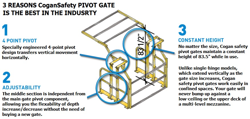 Cogan safety pivot gate